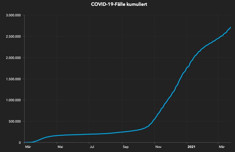 Kurve der COVID-19-Fälle des Robert Koch-Instituts